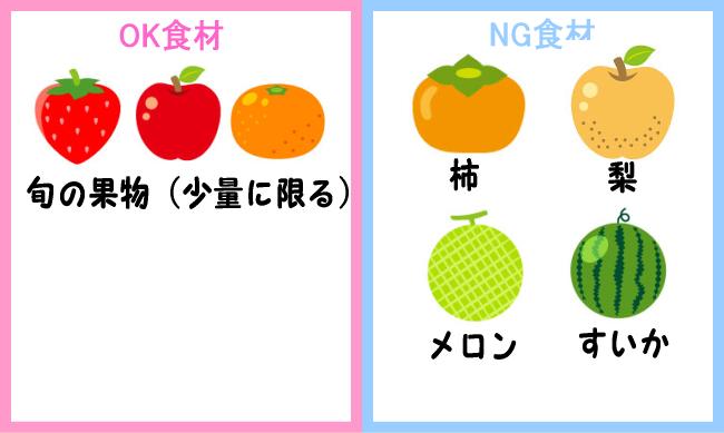 NG食材 果物