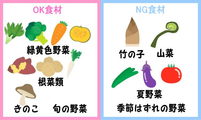 NG食材 野菜