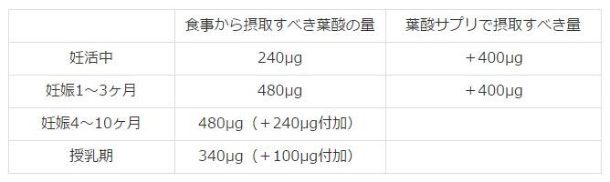 厚生労働省 葉酸サプリ 推奨