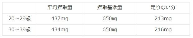 カルシウム 摂取基準量