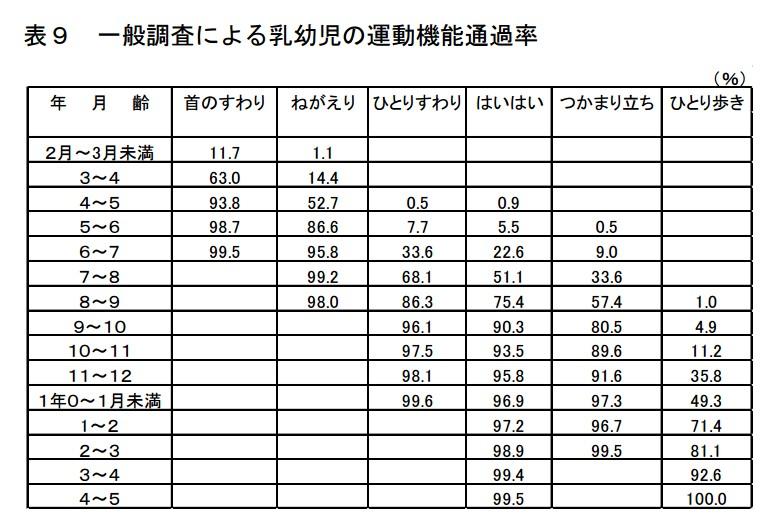 引用元:平成22年度乳幼児身体発育調査|厚生労働省